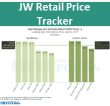 JobbersWorld Retail Lubricant Price Tracker